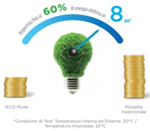 climatizzatori midea blanc vendita a roma 01