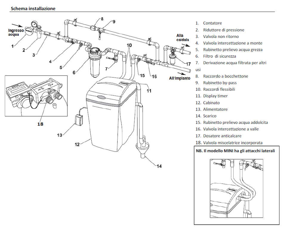 Compact GEL Addolcitori cabinati a scambio ionico vendita termoidraulica jolly a roma zona tiburtina